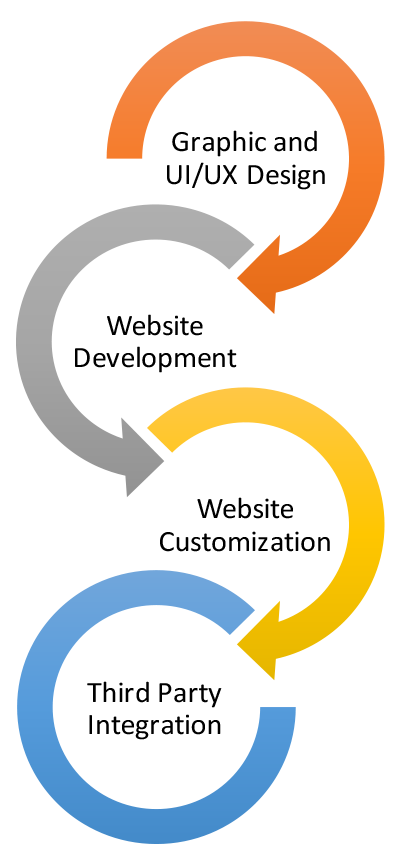 SuiteCommerce Services