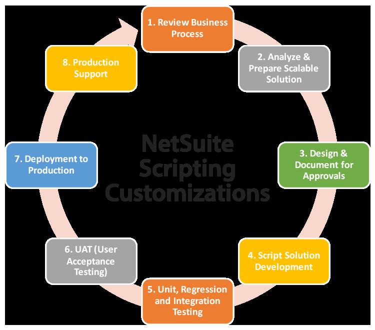 NetSuite Scripting Customizations