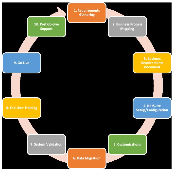 NetSuite ERP Implementation