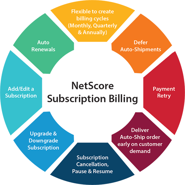 NetSuite Recurring Billing