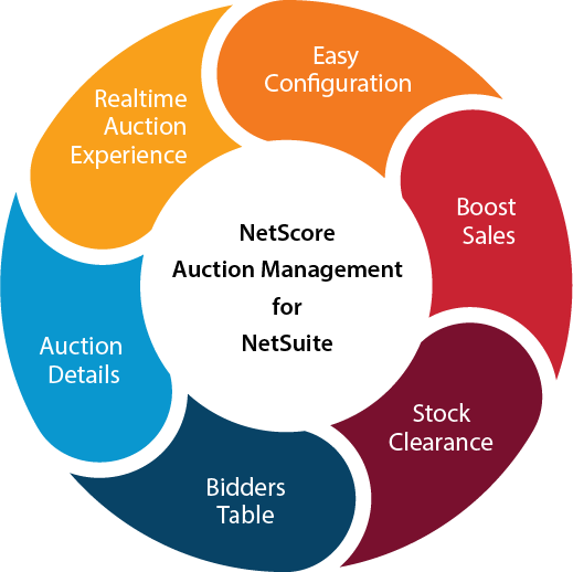 Auction Management Infographic