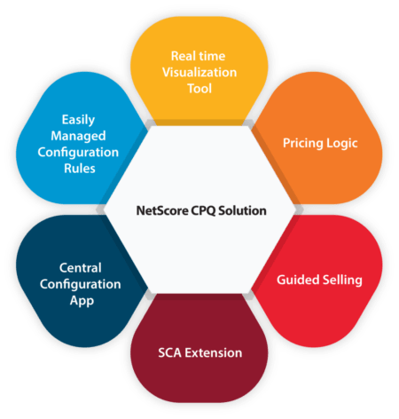 NetScore CPQ Solution