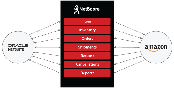 Netsuite to Amazon Diagram