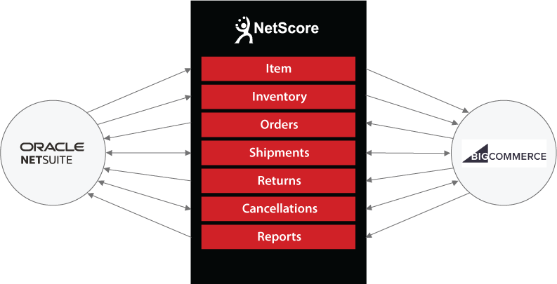 NetSuite to BigCommerce