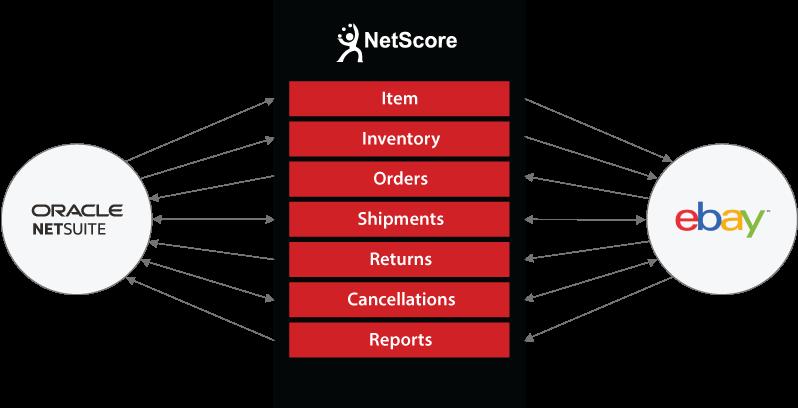 NetSuite to eBay