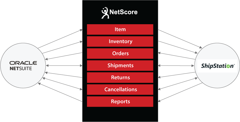 NetSuite to ShipStation