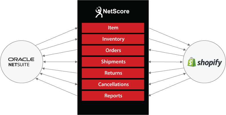NetSuite to Shopify