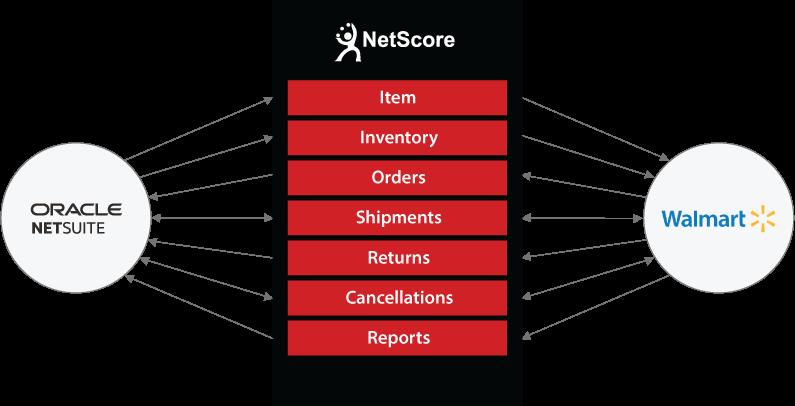 NetSuite to Walmart