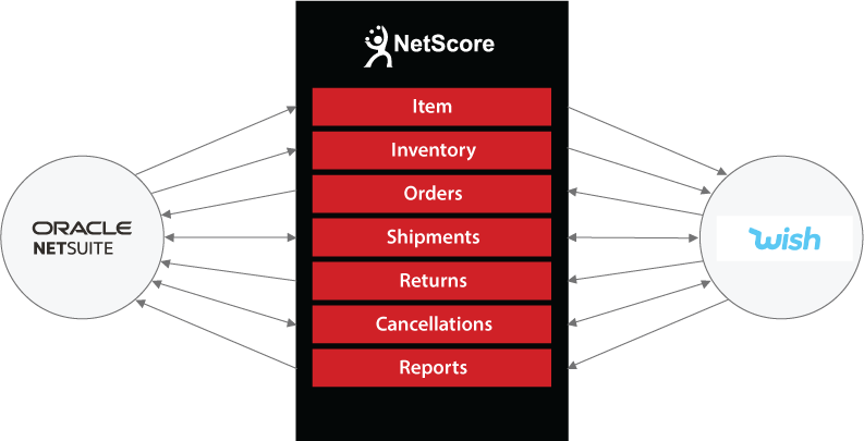 NetSuite to Wish Connector