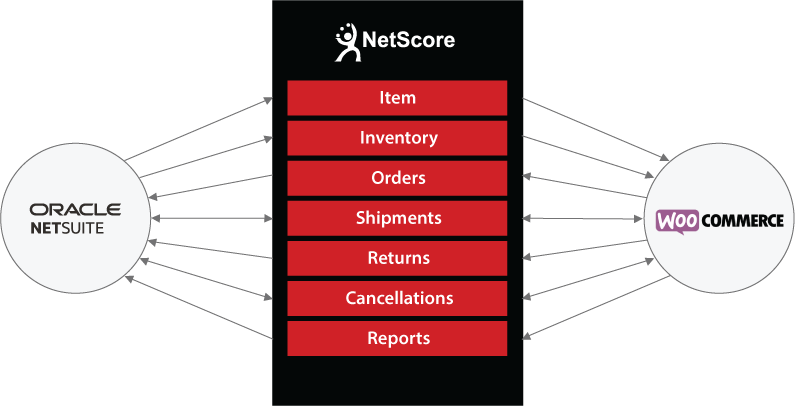 NetSuite to WooCommerce