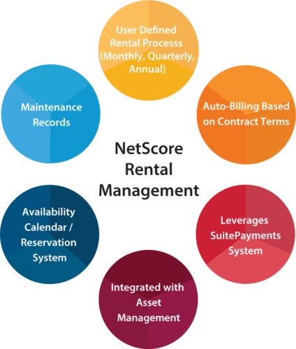 NetScore Rental Management Infographic
