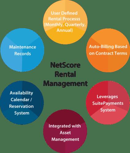 NetScore Rental Management Infographic