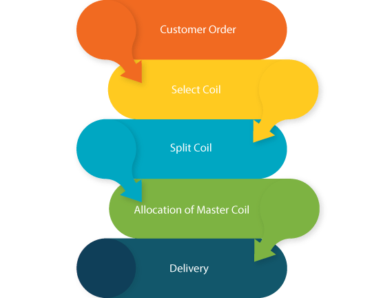 NetSuite Roll management
