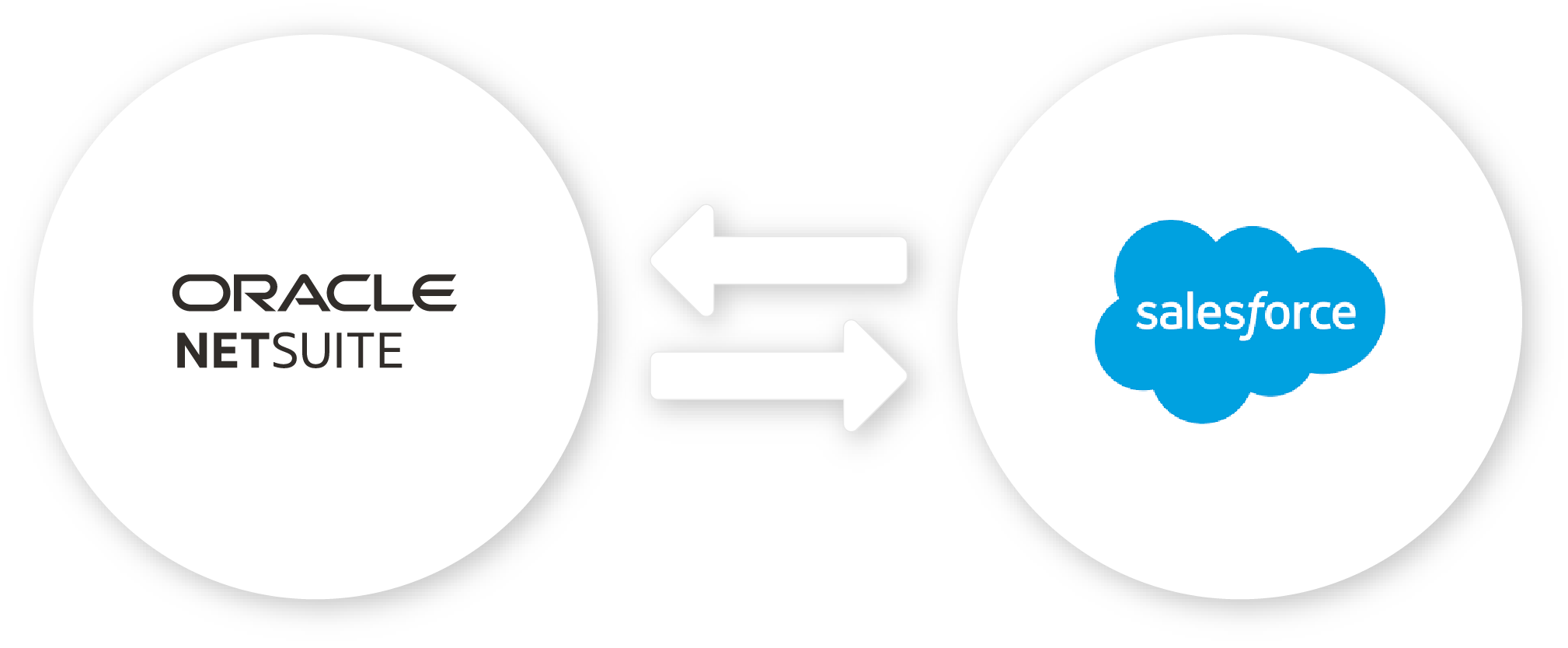 NetSuite Salesforce Connector